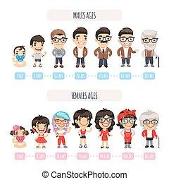 conjunto, generaciones, caracteres