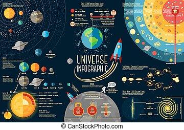 conjunto, planetas, teoría, comparación, espacio, sol, -, luna, manera, infographics, clasificación, hombre, hechos, chatarra, description., grande, galaxias, explosión, solar, hecho, universo, sistema, lechoso