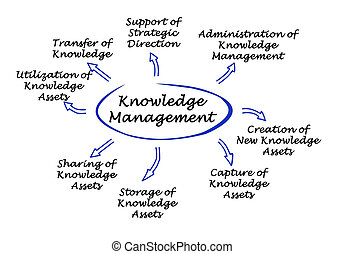 connaissance, gestion