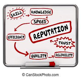 connaissance, illustration, réputation, effacer, planche, compétence, confiance, 3d