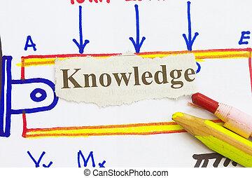 connaissance