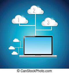 connexion, technologie informatique, nuage, calculer