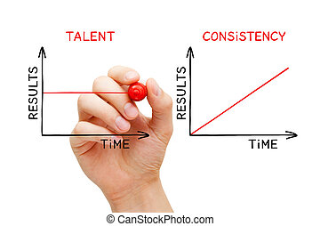 Consistency Beats Talent Graphs Concept
