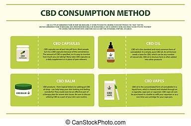 consommation, cbd, méthode, infographic, horizontal