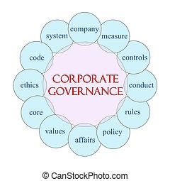 constitué, concept, mot, gouvernement, circulaire