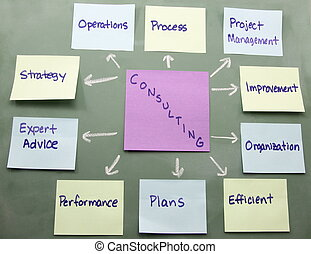 Consulting Concept on a Blackboard - Colorful sticky notes...