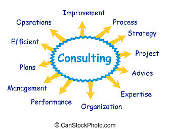 Consulting concept - Some possible topics about consulting