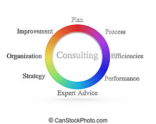 consulting wheel - arrangement shows a consulting...