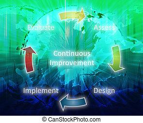 contínuo, melhoria, negócio, diagrama