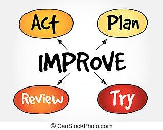 contínuo, melhoria, processo