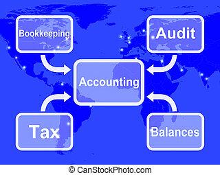 contabilidad, mapa, exposiciones, teneduría de libros, impuestos, y, balances