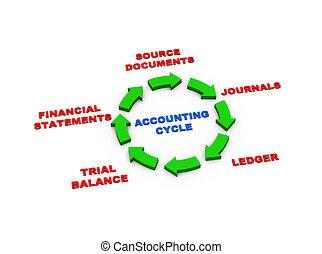 contabilità, 3d, frecce, ciclo