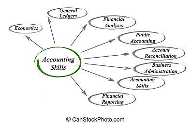 contabilità, abilità