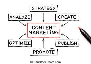 conteúdo, marketing, conceito, carta fluxo