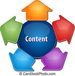 Content distribution business diagram illustration - ...