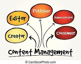 Content Management mind map flowchart