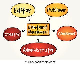 Content Management mind map flowchart.