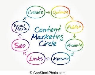Content Marketing process circle
