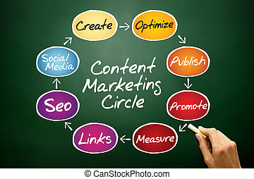 Content Marketing process circle, business concept on blackboard