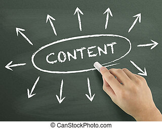 content word written by hand
