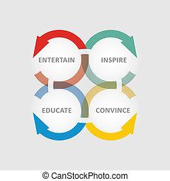 contenu, commercialisation, concept, matrice