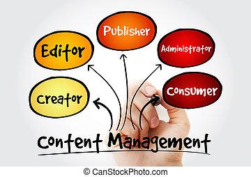 contenu, gestion, écriture main