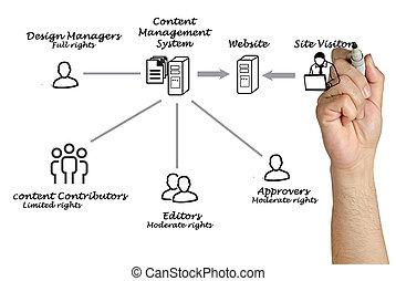contenu, gestion, système