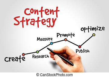 contenu, stratégie