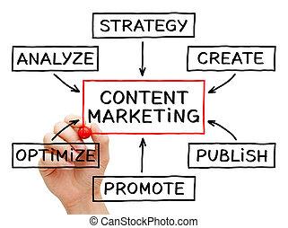 contenuto, marketing, diagramma flusso