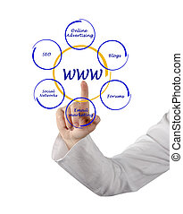 contextual, anunciando, apresentação