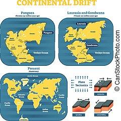 continental, dérive, chronological, mouvement, historique,...