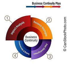 continuïteit, plan, zakelijk