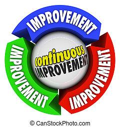 continuo, miglioramento, tre, freccia, cerchio, costante, crescita