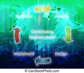 Continuous improvement business diagram