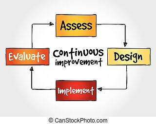 Continuous improvement process cycle, business concept