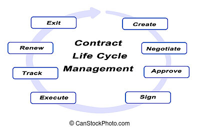 Contract Life Cycle Management