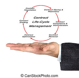 Contract Life-Cycle Management