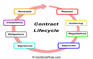 Contract Life cycle