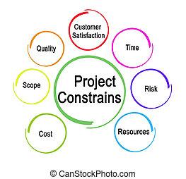 contraindre, facteurs, projet, sept