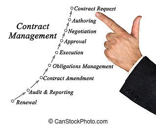 contrat, processus, gestion