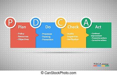 controle, e, contínuo, melhoria, método, para, negócio, processo