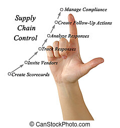 controllo, catena, fornitura