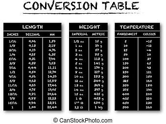 conversión, tabla, gráfico