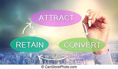 conversione, concetto, ritenzione, attrazione, affari