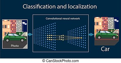 Convolutional neural network performs the task of converting and localizing the pattern. Vector diagram or part of infographics about machine or deep learning.