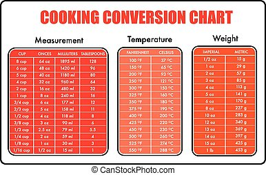 cooking conversion table chart outlined text