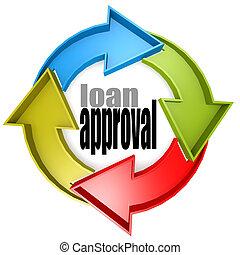 cor, aprovação, empréstimo, ciclo, sinal