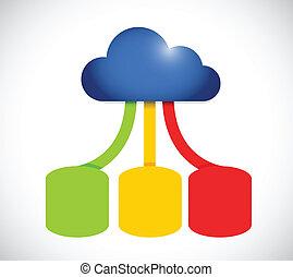 cor, network., conexão, nuvem, computando