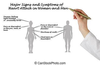 coração, principal, ataque, sintoma, sinais