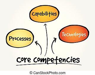 Core Competencies mind map flowchart business concept for ...